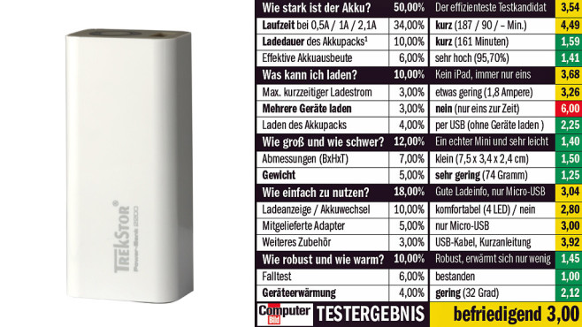 Trekstor Power Bank 2200 © COMPUTER BILD