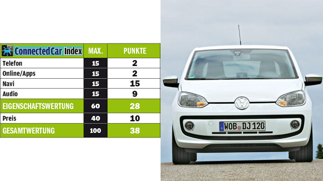 VW Up © A. Emmerling / AUTO BILD