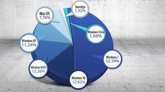 Windows XP ist tot: Zwingende Gr�nde f�r den Umstieg auf Windows 8.1 und 7 Nicht totzukriegen: Weltweit nutzen mehr Menschen XP als Windows 8 und 8.1 zusammen. ©Ganko � Fotolia.com