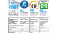 Apple iTunes Match gegen Google Play Music gegen Amazon Cloud Player © Computer Bild