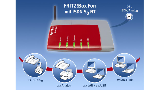 FritzBox Fon WLAN 7050 © AVM