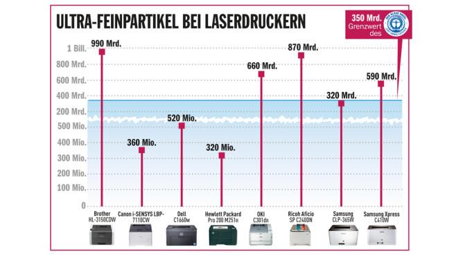 Ausstoß von Ultra-Feinpartikeln bei Laserdruckern ©COMPUTERBILD