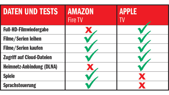 Ergebnis: Amazon Fire TV vs. Apple TV © COMPUTER BILD