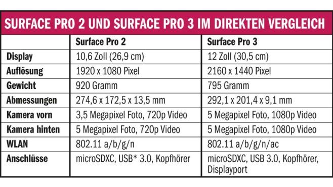 Microsoft Surface Pro 3 und Surface Pro 2 im direkten Vergleich. ©ifixit.com