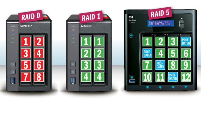 """NAS: Netzwerkfestplatten im Test Alle Testkandidaten können die eingebauten Festplatten mit der RAID-Technik zu einem Laufwerk zusammenfassen (""""Redundant Array of Independent Disks""""). Dabei gibt es verschiedene Techniken: Kleinere NAS mit zwei Festplatten-Schächten ermöglichen RAID 0 und RAID 1, bei größeren Modellen mit vier und mehr Festplatten lässt sich auch RAID 5 aktivieren – ein besonders sicherer und schneller Modus. ©COMPUTER BILD"""