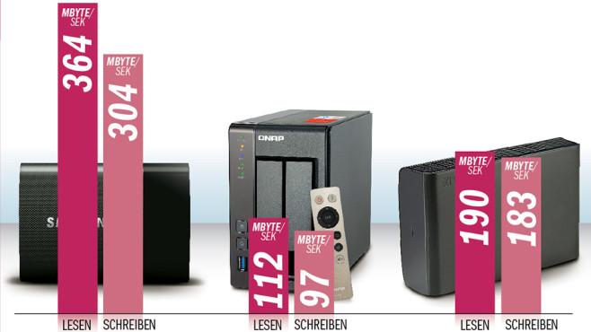 NAS: Netzwerkfestplatten im Test Der Umweg über das Netzwerk beim Lesen und Schreiben von Daten kostet etwas Zeit, daher sind NAS-Laufwerke nicht ganz so schnell wie externe USB-Festplatten: Um eine Videodatei mit 5 Gigabyte zu lesen, brauchte die Synology DS216j (rechts) 45 Sekunden, die USB-Festplatte Verbatim Store'n'Save (mitte) 27 Sekunden. Deutlich schneller sind nur externe SSDs wie die Samsung Portable T1 (links) – die kosten pro Gigabyte aber deutlich mehr. ©COMPUTER BILD