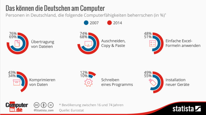 Fit am PC © Statista, COMPUTER BILD