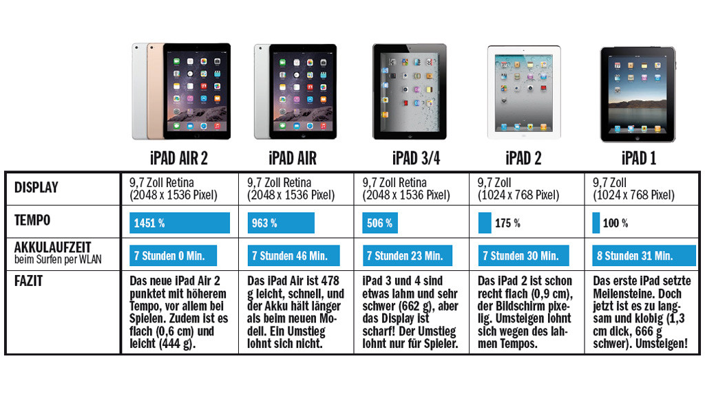 ipad air 2 das apple tablet im test computer bild. Black Bedroom Furniture Sets. Home Design Ideas