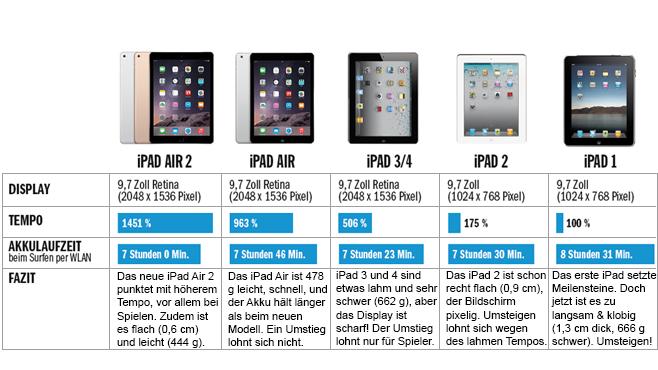 Kaufberatung iPad Air 2: Für wen lohnt sich der Umstieg? ©COMPUTER BILD