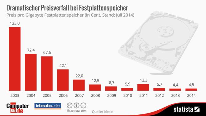 So viel kosten Festplatten von 2003 bis heute ©Statista, COMPUTER BILD