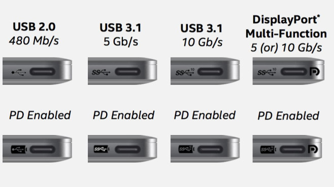 USB Typ C: Devices und Details - COMPUTER BILD