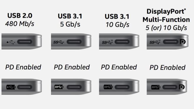 USB Typ C – (zu) viele Standards ©Intel