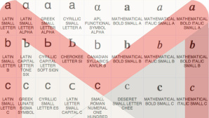 Verwechselbare Schriftzeichen ©Google