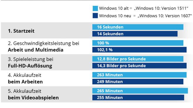 Windows 10: Anniversary Update im Geschwindigkeitstest ©COMPUTER BILD