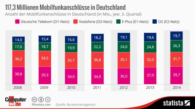 Mobildunkanschlüsse in Deutschland ©Statista, COMPUTER BILD