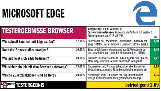 Microsoft Edge: Test-Ergebniss ©COMPUTER BILD