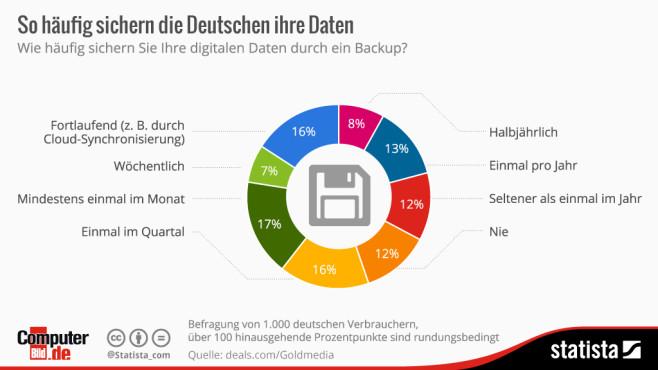 Backup Gewohnheiten der Deutschen ©Statista, COMPUTER BILD