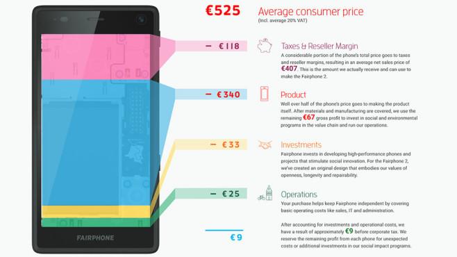 Fairphone 2: Produktionskosten ©Fairphone