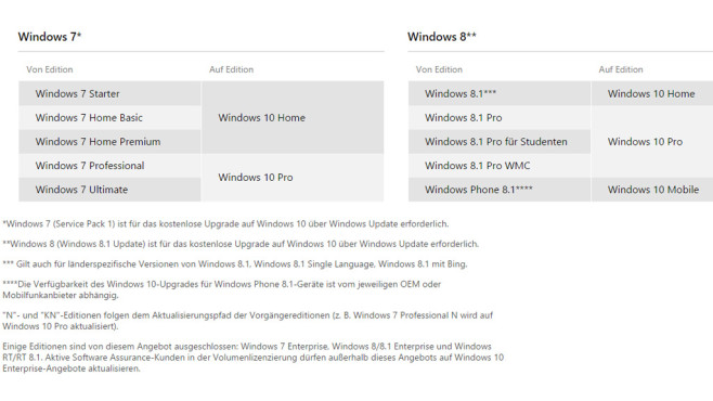 Windows 10: Welche Version? © Microsoft