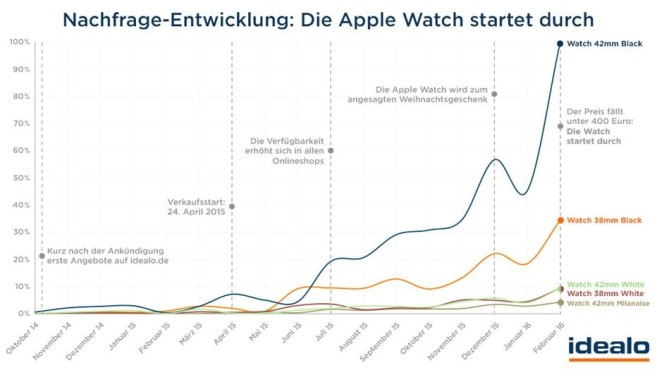 Apple-Watch-Nachfrage © Idealo