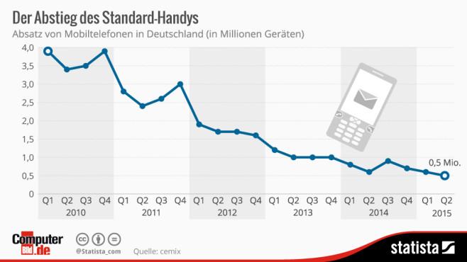 Alte Handys weniger beliebt ©Statista, COMPUTER BILD