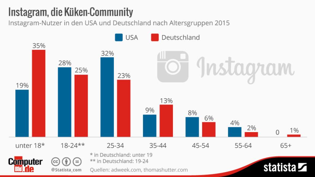 Instagram Nutzer Alter