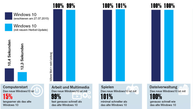 Windows 10 im Performenz-Test © COMPUTER BILD