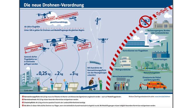 Drohnen Verordnung ©http://www.bmvi.de/