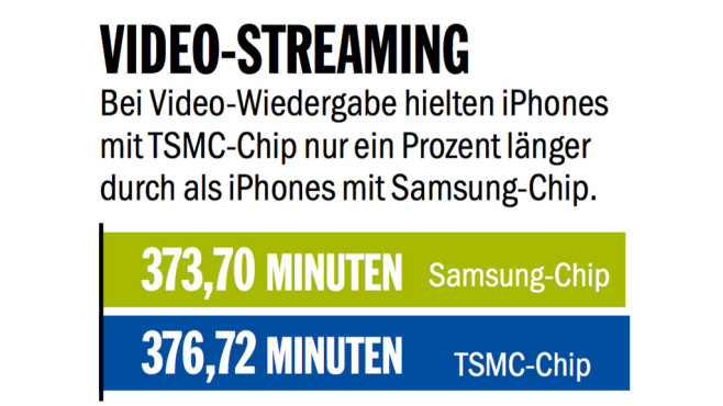 Video-Streaming © COMPUTER BILD