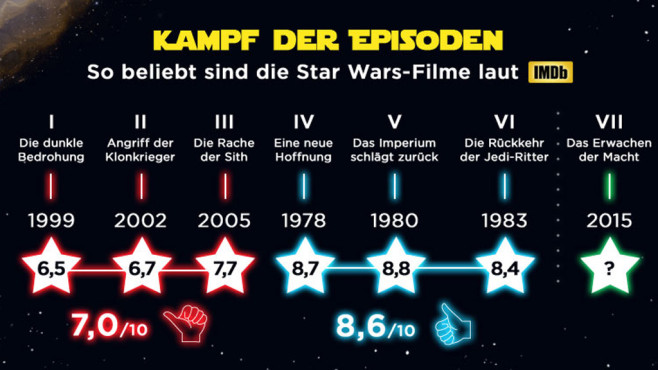 Infografik Star Wars 7 © idealo