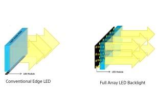Ultra-HD, HDR, 3D und Android: Volles Programm im Sony KD-77XD9405 Herk�mmliches Backlight (links) ist �ber die gesamte Bildschirmfl�che gleich hell, tiefes Schwarz ist wegen stets durchschimmerndem Licht kaum darstellbar. Local Dimming mit LEDs hinterm Display leuchtet nur dort, wo das Bild hell sein soll. ©Sony