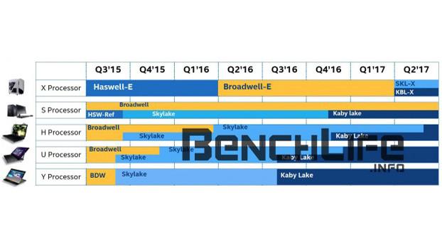 CPU-Vorschau 2016/2017: Das bringen AMD und Intel Skylake-X ©benchlife.info