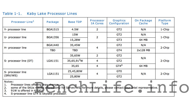 Intel Kaby Lake ©benchlife.info