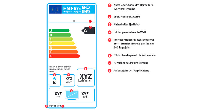 Stromspar-Lüge: Energieeffizienzklassen ©ZVEI