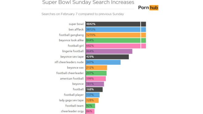 PornHub Super Bowl 2016 ©PornHub