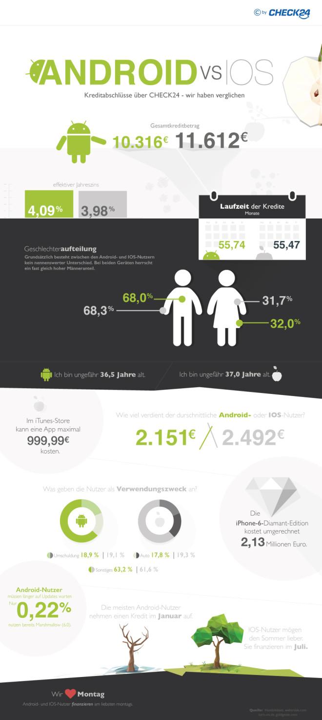 Android vs. iOS: Kreditabschluss per Smartphone ©Check24