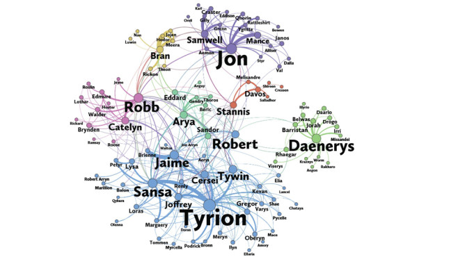 Der wahre Game-of-Thrones-Charakter © Screenshot: http://www.maa.org/sites/default/files/pdf/Mathhorizons/NetworkofThrones%20%281%29.pdf