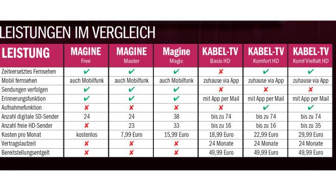 Magine TV und KDG Vergleich ©COMPUTER BILD