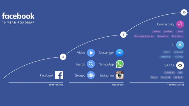 F8 Facebook Developer Conference: Die Chatbots kommen Für die nächsten zehn Jahre plant Facebook weitere Meilensteine in den Bereichen künstliche Intelligenz, Internetverfügbarkeit und Virtual Reality. ©Facebook