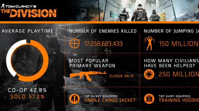 The Division: Statistiken ©Ubisoft