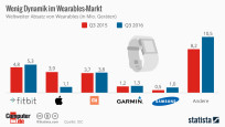 Wearables © Statista, COMPUTER BILD