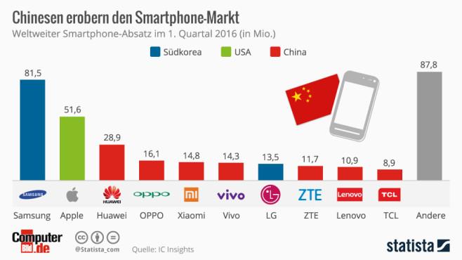 Smartphone-Verkäufe ©Statista, COMPUTER BILD