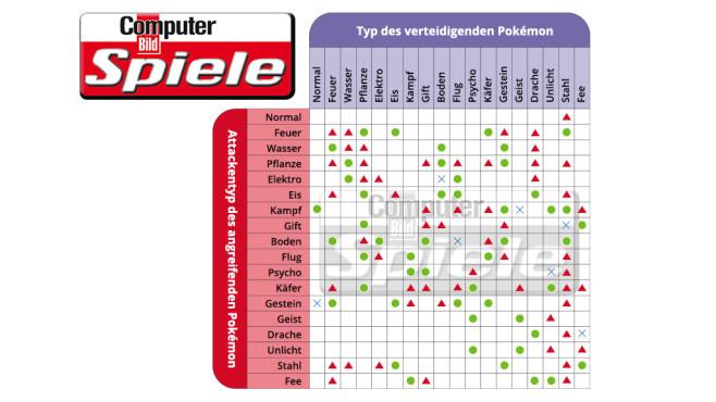 Pokémon GO: Tipps, Tricks, Hilfe, Anleitung – für Einsteiger & Profis! Pokémon funktioniert nach dem Stein-Schere-Papier-Prinzip: Wählen Sie vor jedem Arenakampf den richtigen Pokémon-Typ. Symbolerklärung: Grün = effektiv (doppelter Schaden), Rot = nicht effektiv (halber Schaden), x = kein Schaden, kein Eintrag = normaler Schaden. ©COMPUTER BILD