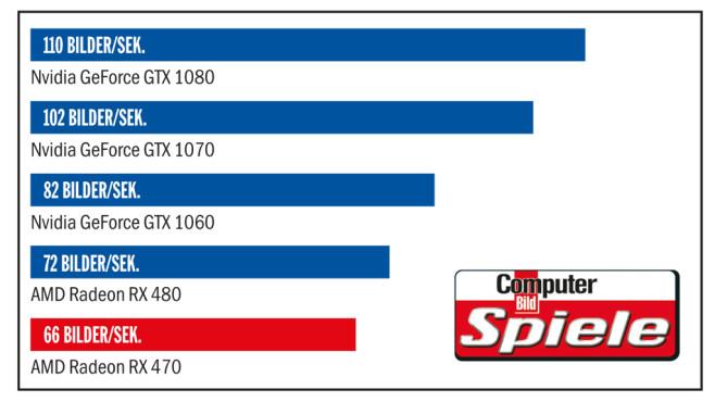 Tempo-Vergleich: AMD Radeon RX 470 ©COMPUTER BILD SPIELE