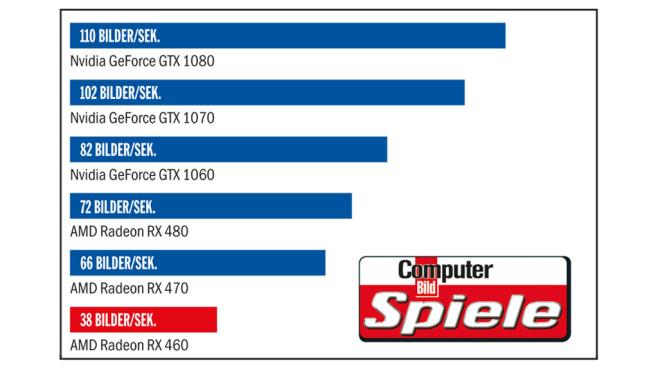 Tempo-Vergleich: AMD Radeon RX 460 ©COMPUTER BILD SPIELE