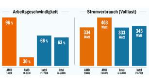 Prozessoren-Vergleich: Alt gegen neu ©COMPUTER BILD