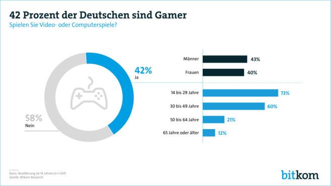 42 Prozent der Deutschen sind Gamer ©Bitkom