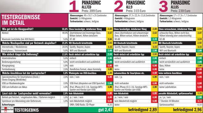 Panasonic All05 All7CD All9 ©COMPUTER BILD