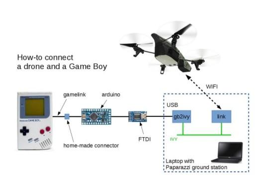 Gameboy steuert Drohne Anleitung ©Gautier Hattenberger