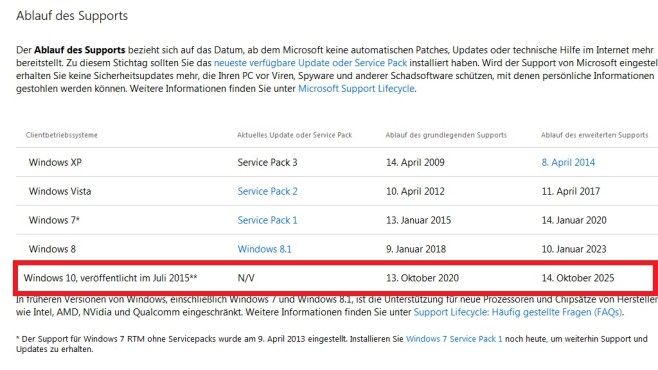 Update-Support – Windows 10 © COMPUTER BILD